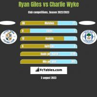 Ryan Giles vs Charlie Wyke h2h player stats