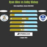 Ryan Giles vs Colby Bishop h2h player stats