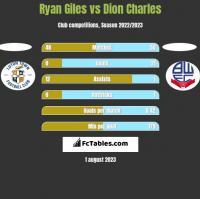 Ryan Giles vs Dion Charles h2h player stats