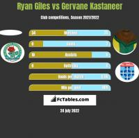 Ryan Giles vs Gervane Kastaneer h2h player stats