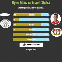 Ryan Giles vs Granit Xhaka h2h player stats