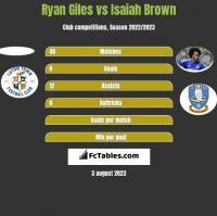 Ryan Giles vs Isaiah Brown h2h player stats