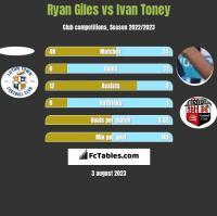 Ryan Giles vs Ivan Toney h2h player stats