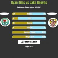 Ryan Giles vs Jake Reeves h2h player stats