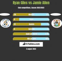 Ryan Giles vs Jamie Allen h2h player stats
