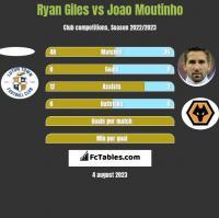 Ryan Giles vs Joao Moutinho h2h player stats