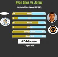 Ryan Giles vs Johny h2h player stats