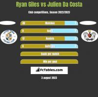 Ryan Giles vs Julien Da Costa h2h player stats