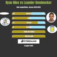 Ryan Giles vs Leander Dendoncker h2h player stats