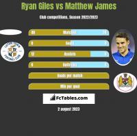 Ryan Giles vs Matthew James h2h player stats