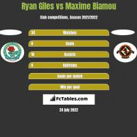 Ryan Giles vs Maxime Biamou h2h player stats
