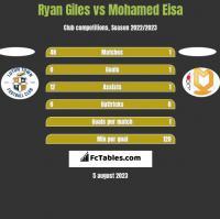 Ryan Giles vs Mohamed Eisa h2h player stats