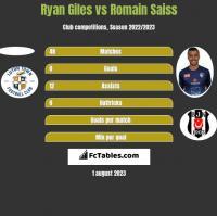 Ryan Giles vs Romain Saiss h2h player stats