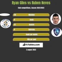 Ryan Giles vs Ruben Neves h2h player stats