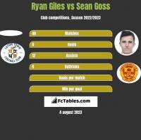 Ryan Giles vs Sean Goss h2h player stats