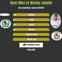 Ryan Giles vs Wesley Jobello h2h player stats