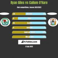 Ryan Giles vs Callum O'Hare h2h player stats