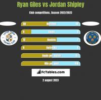 Ryan Giles vs Jordan Shipley h2h player stats