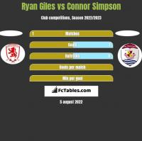 Ryan Giles vs Connor Simpson h2h player stats