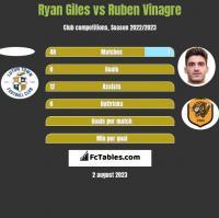 Ryan Giles vs Ruben Vinagre h2h player stats