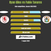 Ryan Giles vs Fabio Tavares h2h player stats