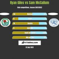 Ryan Giles vs Sam McCallum h2h player stats