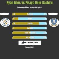 Ryan Giles vs Fisayo Dele-Bashiru h2h player stats