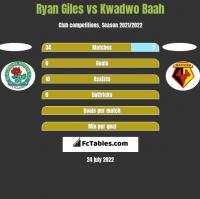 Ryan Giles vs Kwadwo Baah h2h player stats