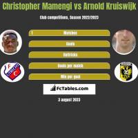 Christopher Mamengi vs Arnold Kruiswijk h2h player stats