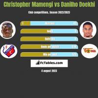 Christopher Mamengi vs Danilho Doekhi h2h player stats