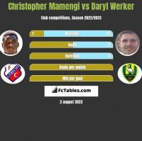 Christopher Mamengi vs Daryl Werker h2h player stats