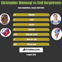 Christopher Mamengi vs Emil Bergstroem h2h player stats