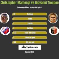 Christopher Mamengi vs Giovanni Troupee h2h player stats