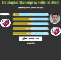 Christopher Mamengi vs Hidde ter Avest h2h player stats