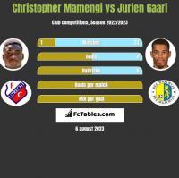 Christopher Mamengi vs Jurien Gaari h2h player stats