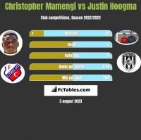 Christopher Mamengi vs Justin Hoogma h2h player stats