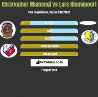 Christopher Mamengi vs Lars Nieuwpoort h2h player stats