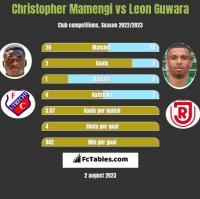 Christopher Mamengi vs Leon Guwara h2h player stats