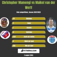 Christopher Mamengi vs Maikel van der Werff h2h player stats