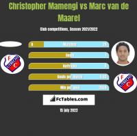 Christopher Mamengi vs Marc van de Maarel h2h player stats