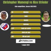 Christopher Mamengi vs Rico Strieder h2h player stats