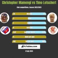 Christopher Mamengi vs Timo Letschert h2h player stats