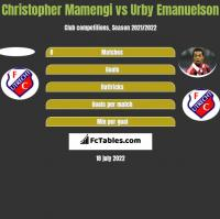 Christopher Mamengi vs Urby Emanuelson h2h player stats