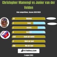 Christopher Mamengi vs Junior van der Velden h2h player stats
