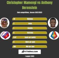 Christopher Mamengi vs Anthony Berenstein h2h player stats