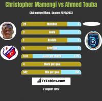 Christopher Mamengi vs Ahmed Touba h2h player stats