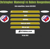 Christopher Mamengi vs Ruben Hoogenhout h2h player stats