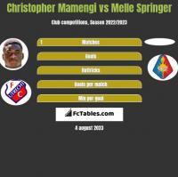 Christopher Mamengi vs Melle Springer h2h player stats