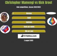 Christopher Mamengi vs Kick Groot h2h player stats