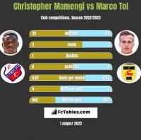 Christopher Mamengi vs Marco Tol h2h player stats